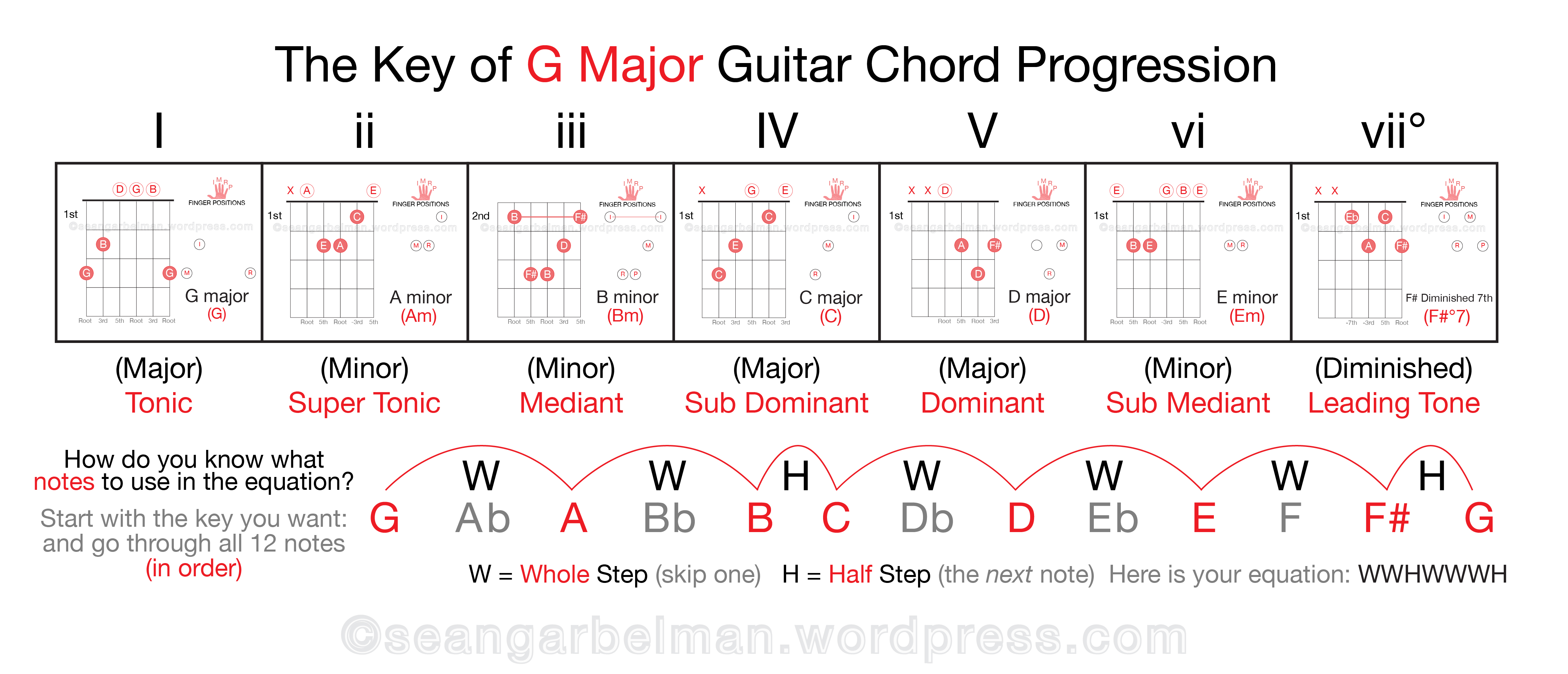 Intro To Music Theory Part 2