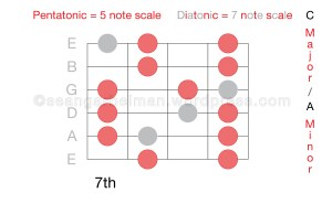 Guitar Scales C major three-01