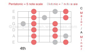 Guitar Scales C major two-01