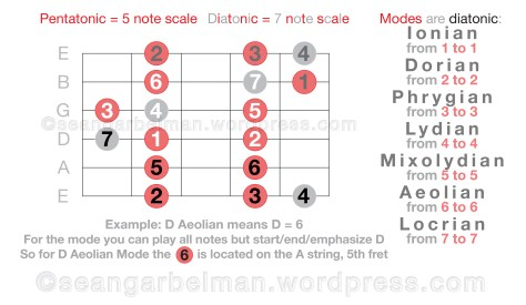 Guitar Scales Modes 4-04