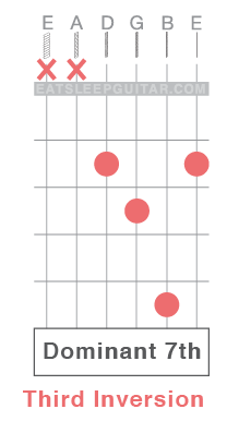 learn-guitar-chords-dominant-7th-seventh-inversion