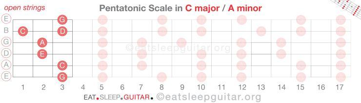 Learn-Lead-Guitar-Pentatonic-Scale-Solo-Patterns