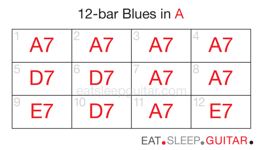 Guitar 12bar blues one-02