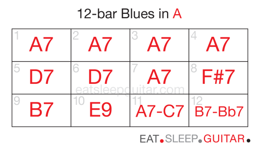 Guitar 12bar blues seven-02