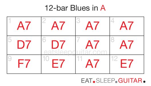 Guitar 12bar blues three-02