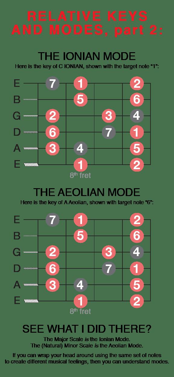 Guitar Modes Understanding Ionian Mode Aeolian Mode