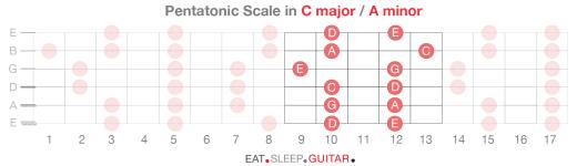 Guitar Scales p4-06