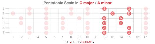 Guitar Scales p5-06