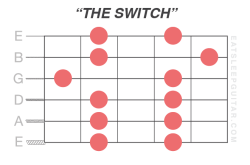 the-pentatonic-scale-learn-beginner-guitar-minor-major-shapes-patterns-fretboard