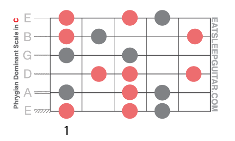How to Play a Phrygian Dominant Scale - Charts / Backing
