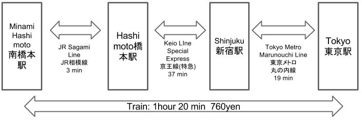Route to Minami Hashimoto Station to Tokyo Station