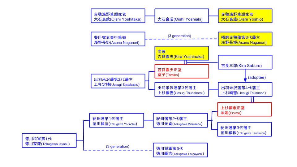family tree related with 47 ronin