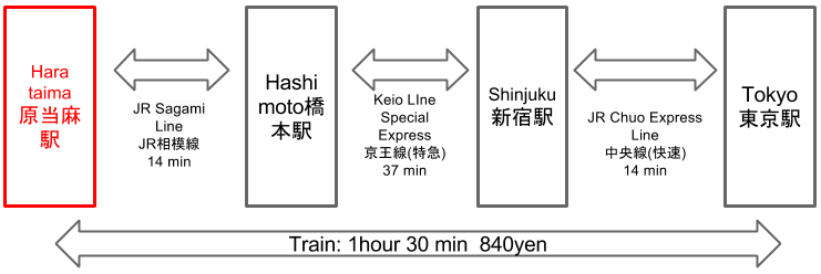 Route to Harataima Station from Tokyo Station