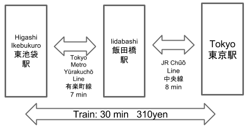 Route to Higashi Ikebukuro Station from Tokyo Station