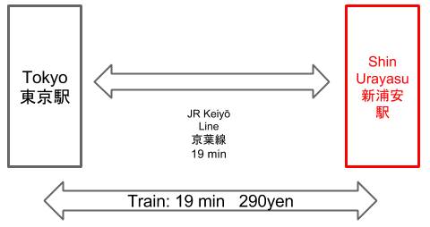 Route to Shin Urarays Station From Tokyo Station