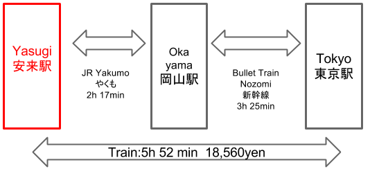 Route to Yasugi Station from Tokyo Station