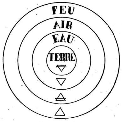 alchimie 4 elements terre