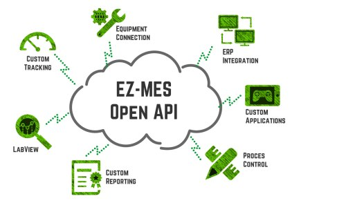small resolution of ez mes open api