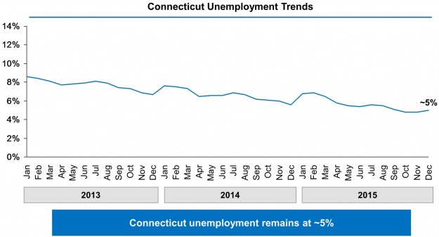 Chart showing Connecticut's unemployment rate falling from above 8% in January 2013 to approximately 5% in December 2015.