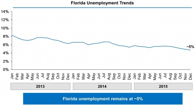 Chart showing Florida's unemployment rate falling from just above 8% in January 2013 to approximately 5% in December 2015.