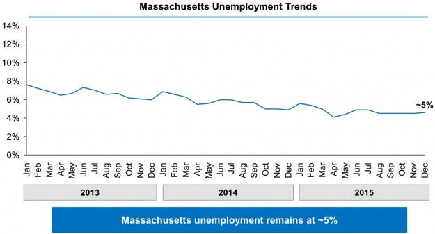 Chart showing Massachusetts' unemployment rate falling from 8% in January 2013 to approximately 5% in December 2015.