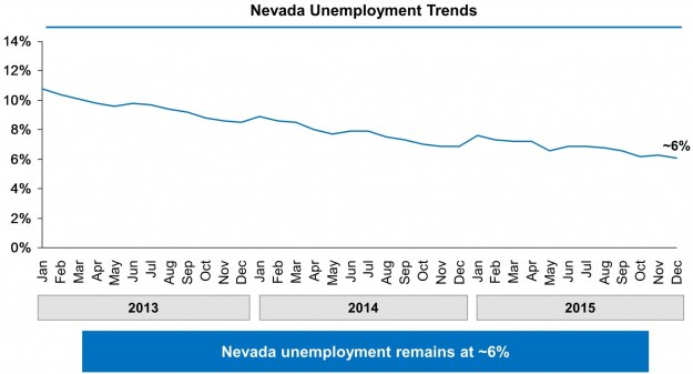 13-Nevada-State-Page-Unemployment-Chart