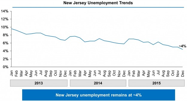 Chart showing New Jersey's unemployment rate falling from just below 10% in January 2013 to 4.4% in December 2015.