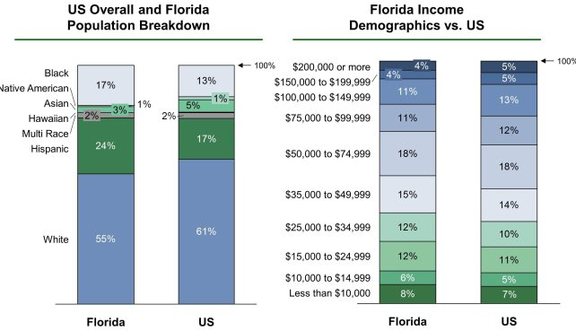 Population and income demographics in Boca Raton, Florida