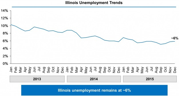 Chart showing Illinois' unemployment rate falling from 10% in January 2013 to approximately 6% in December 2015.