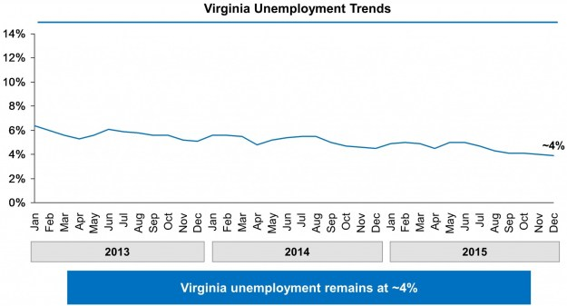 Chart showing Virginia's unemployment rate falling from just above 6% in January 2013 to 3.9% in December 2015.