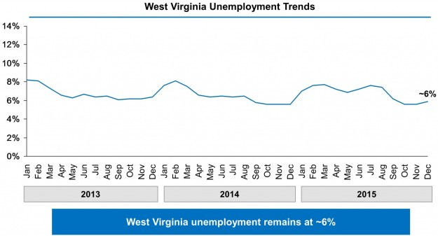 Chart showing West Virginia's unemployment rate falling from 8% in January 2013 to approximately 6% in December 2015.