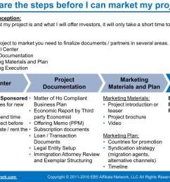 eb 5 investor program flowchart navsarjan visa services pvt ltd  [ 3063 x 1999 Pixel ]