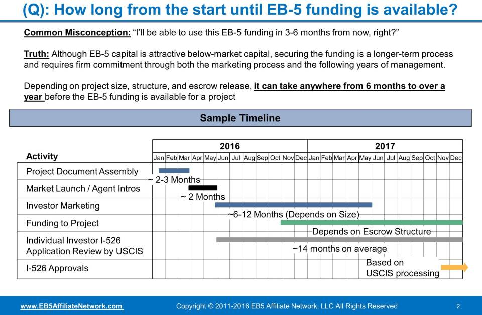 Q&A. How long from the start until EB-5 funding is available? It can take anywhere from six months to over a year.