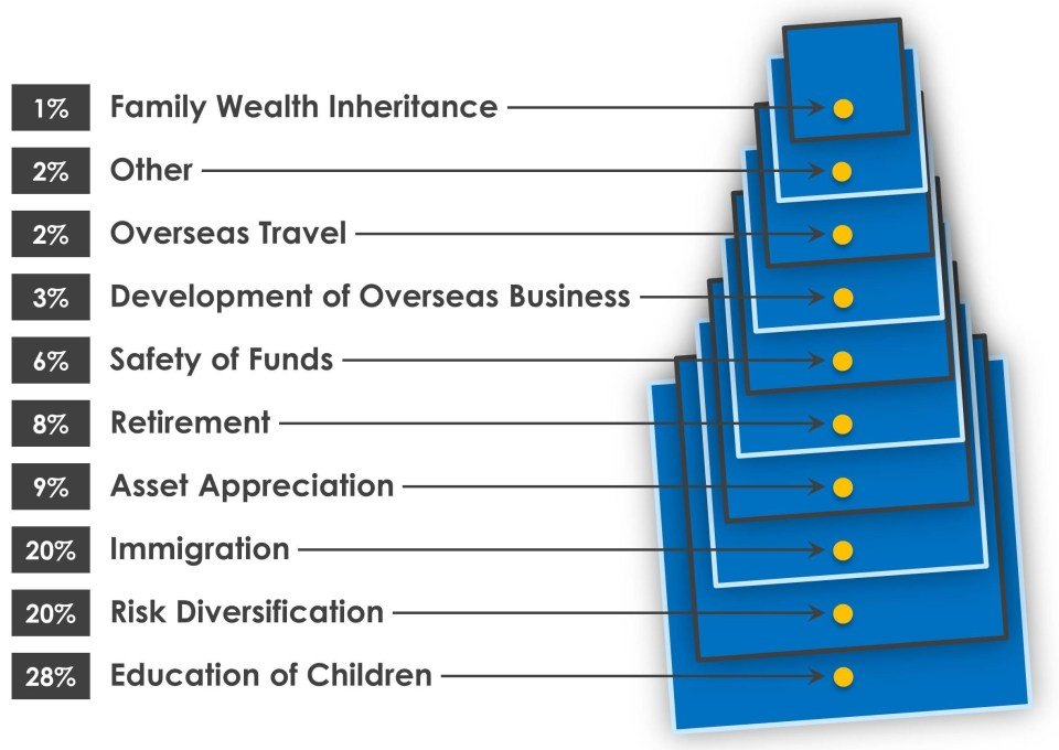 Graph showing the top 10 reasons for overseas investments. 28% stated the education of children was most important.