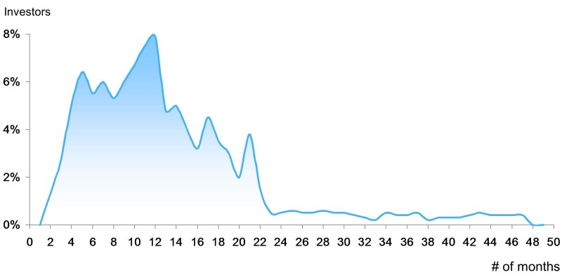 Slide 12 EB-5 Funding Analysis (V2)