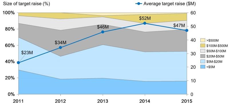 Slide 6 Historical Trends in Project Size (V2)