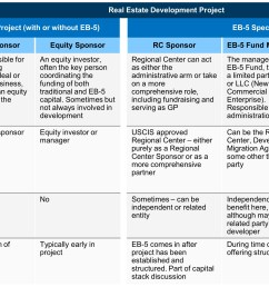 in an eb 5 deal the roles they play their relationship to the project and the project sponsor and the timing of their involvement in the process  [ 2991 x 1684 Pixel ]