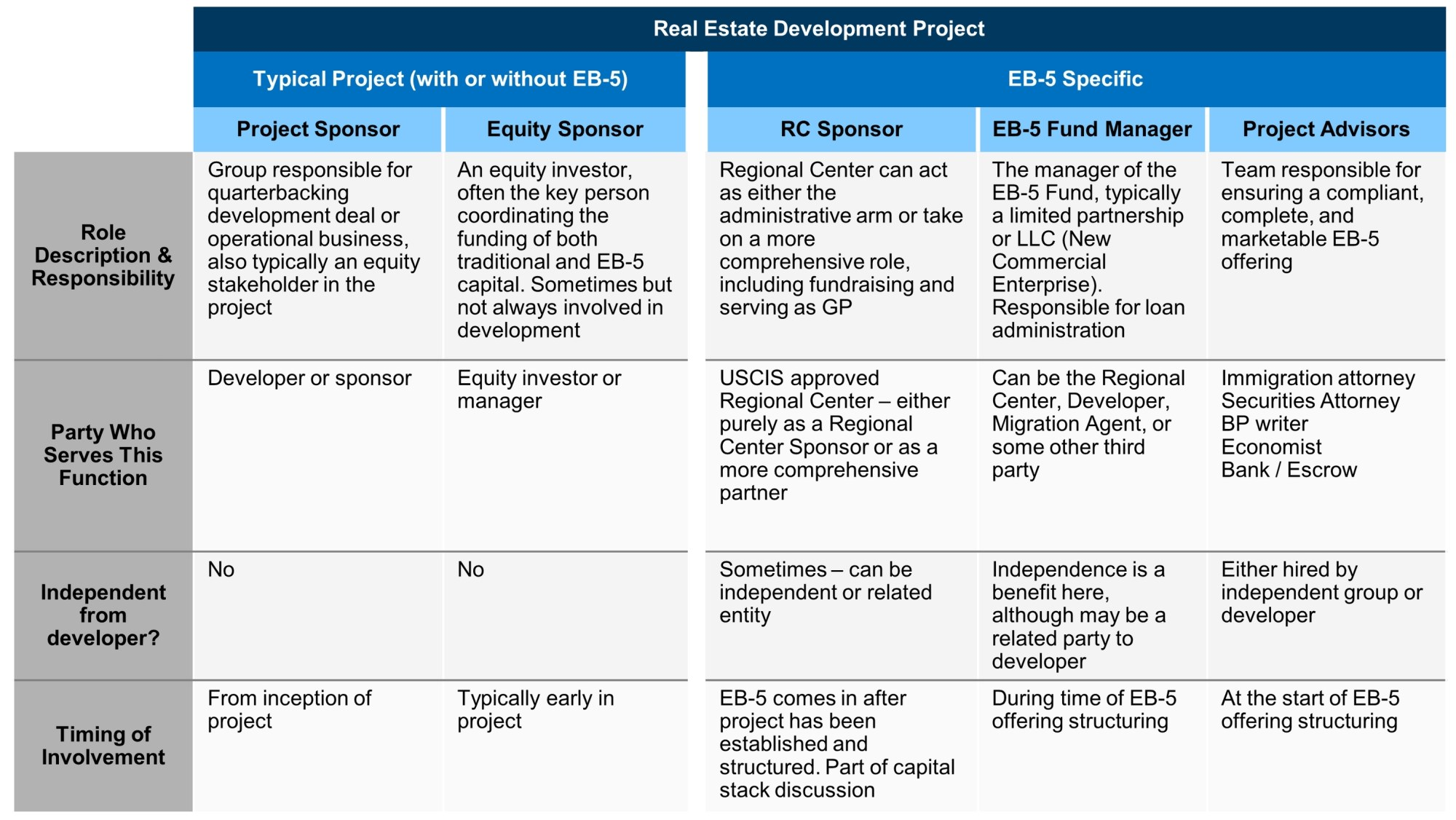hight resolution of  in an eb 5 deal the roles they play their relationship to the project and the project sponsor and the timing of their involvement in the process