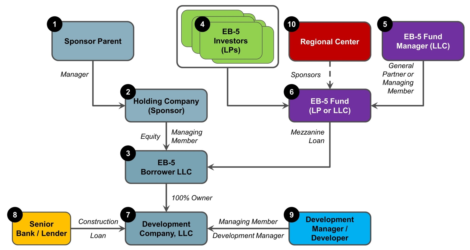 hight resolution of new structuring an eb 5 transaction01 cropped new