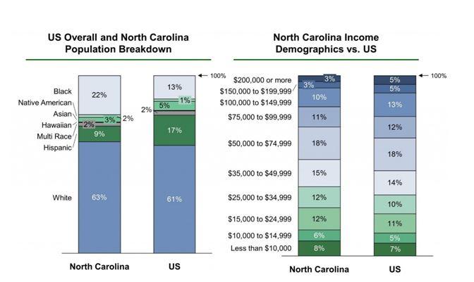 Population and income demographics in North Carolina