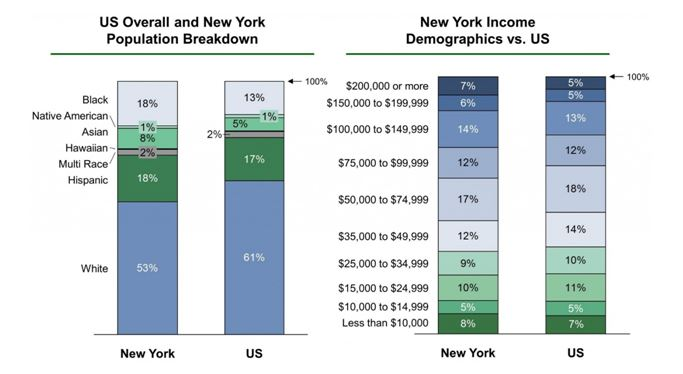 Population and income in the city of New York
