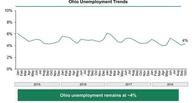 Chart showing Ohio's unemployment rate falling from 6% in January 2015 to approximately 4% in October 2018.