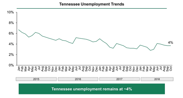 Chart showing Tennessee's unemployment rate falling from just below 7% in January 2015 to 4% in October 2018.