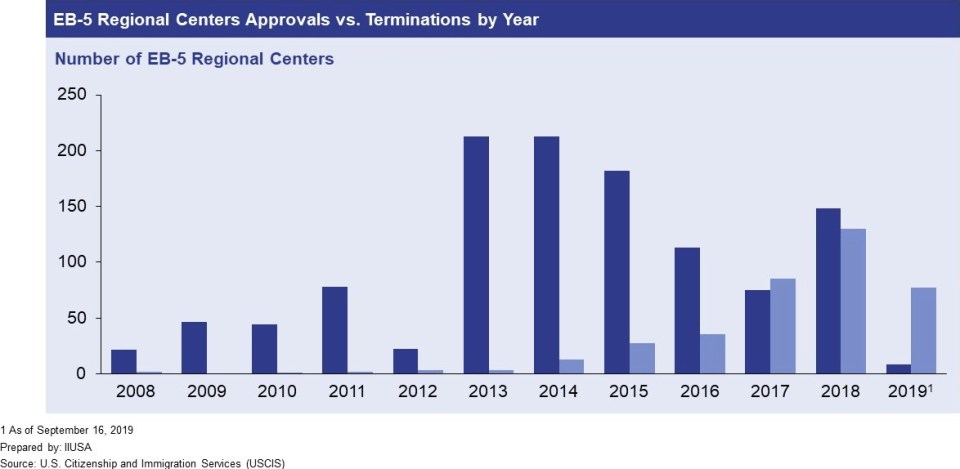 Bar graph shows number of EB-5 regional centers approved versus terminated by USCIS from 2008 to 2019.