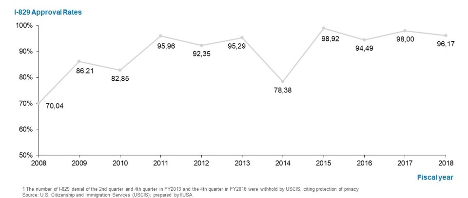 Chart showing that I-829 approval rates have remained high at 70.04% in FY2008 and rising up to 96.17% in FY2018.