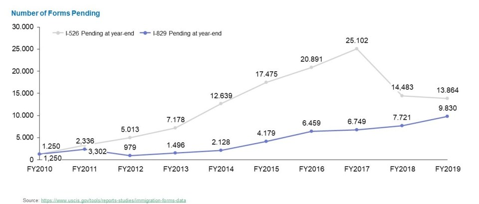 Line graph showing the number of I-526 and I-829 Forms pending by USCIS during the time period of FY2010 to FY2019.