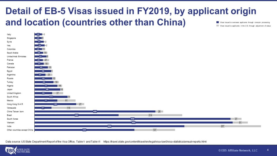 Table showing the number of EB-5 Visas issued in FY2019 by applicant origin and location in countries other than China.