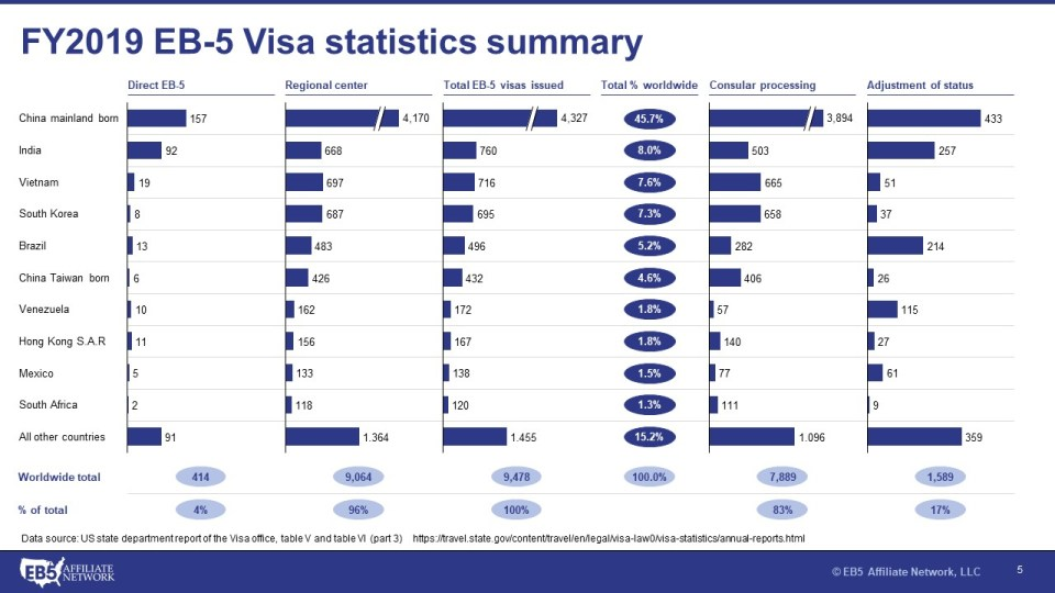 Graph showing statistics for EB-5 Visas issued in FY2019 by country including direct issues versus regional centers.