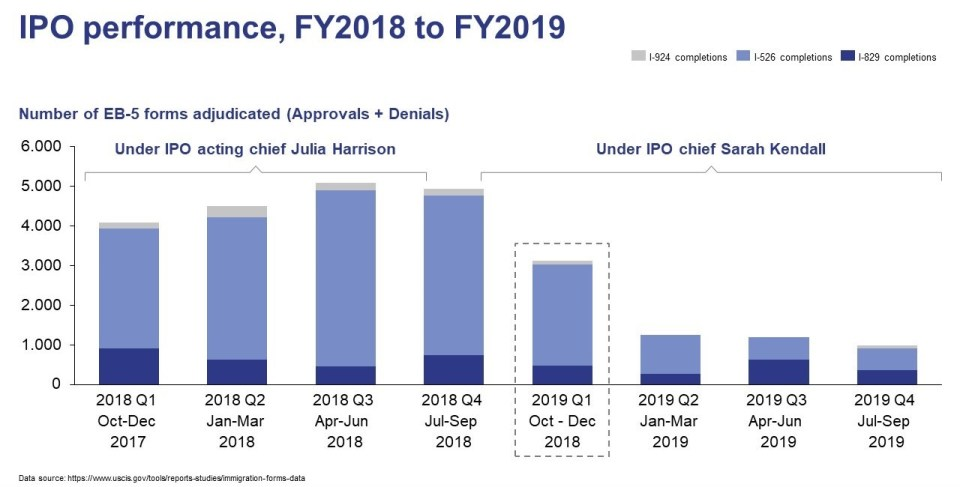Graph showing number of EB-5 forms adjudicated from Fiscal Year 2018 to Fiscal Year 2019 under two different IPO chiefs.