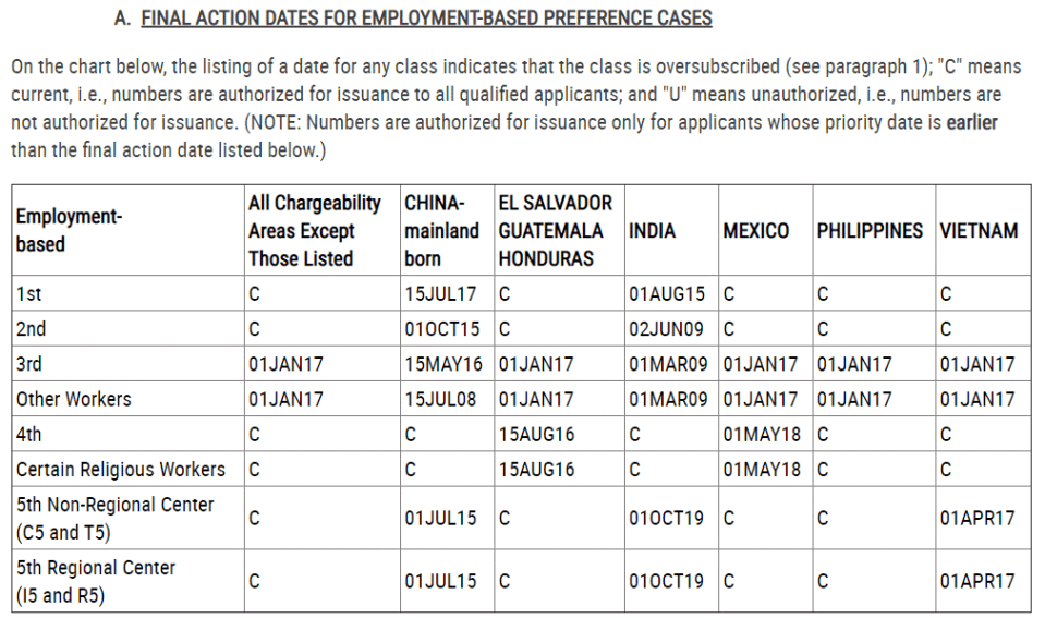 Final action dates for employment based preference cases